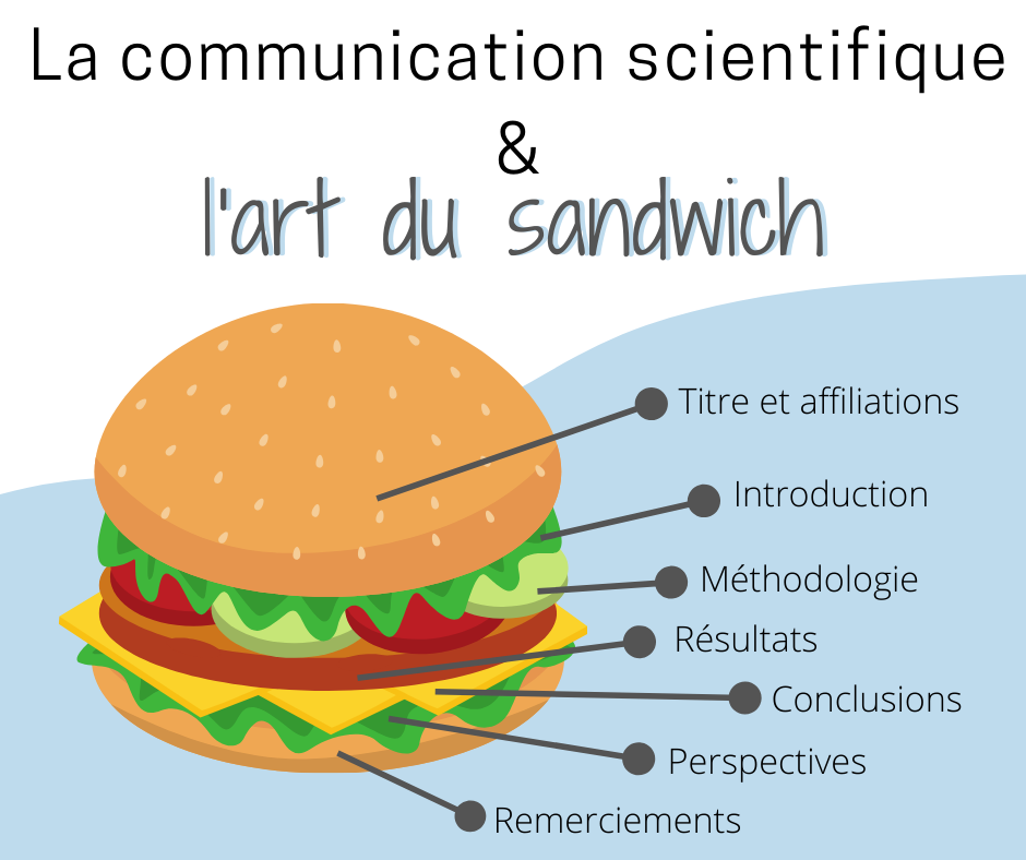 Facebook Communication et sandwich